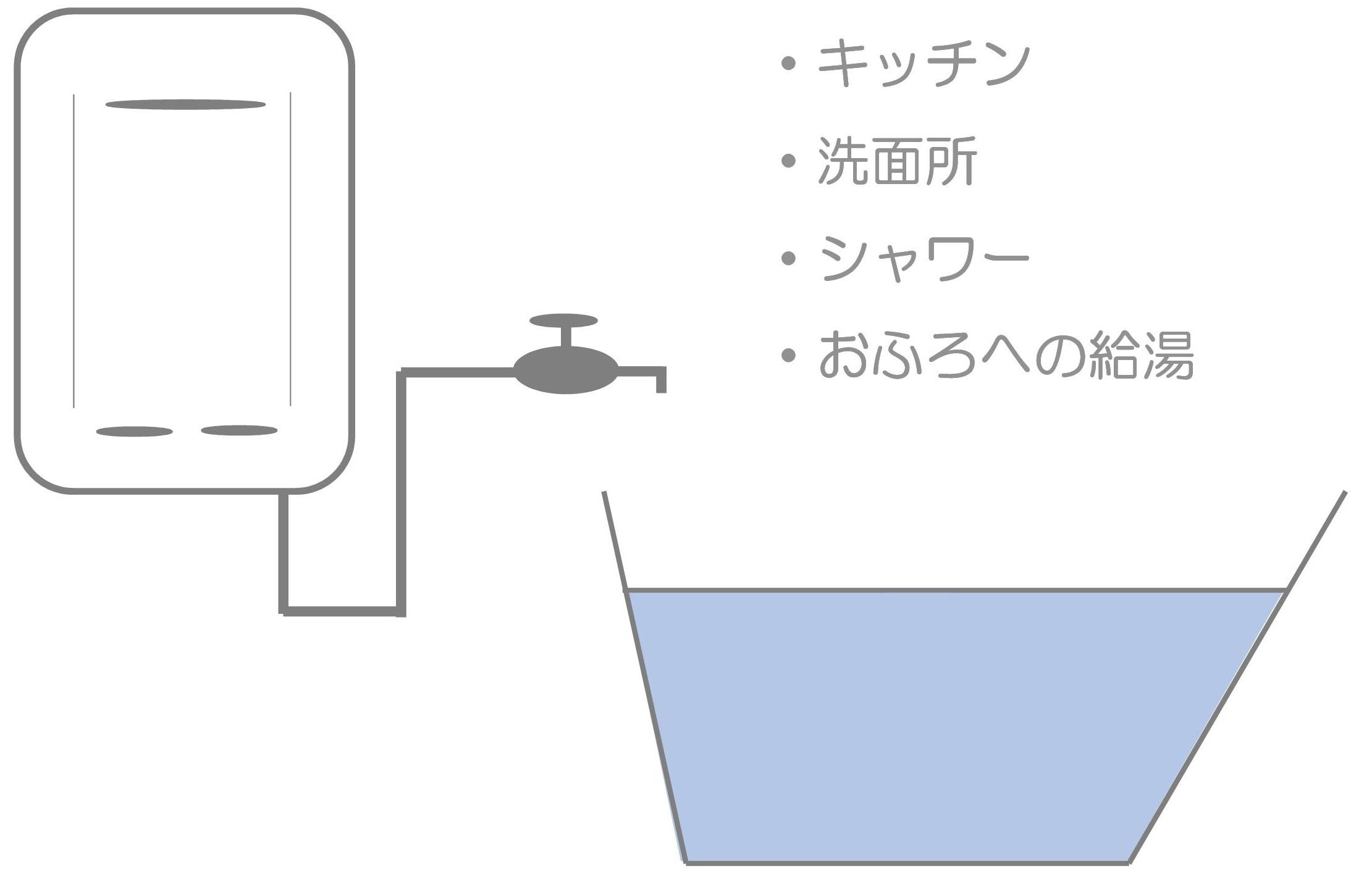 ガス給湯専用機-コピー 給湯器