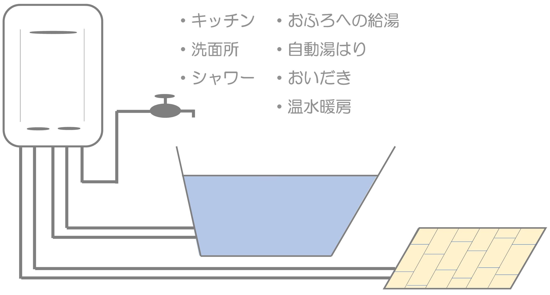 ガス給湯暖房用熱源機-コピー 給湯器